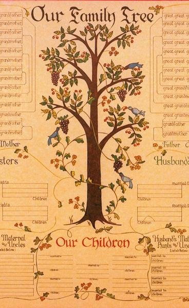 Family Tree Chart New 7 Generation Family Tree Chart Pennsylvania Dutch Design