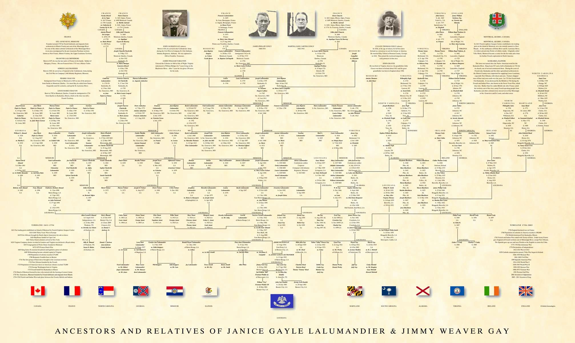 Family Tree Chart New Professional Genealogy Charts & Family Trees