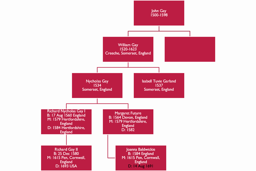 Family Tree Template Microsoft Office Fresh organization Chart Template for Family Tree In Pp