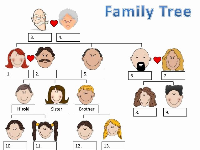 Family Tree Templates In Spanish Inspirational Family Tree Chart