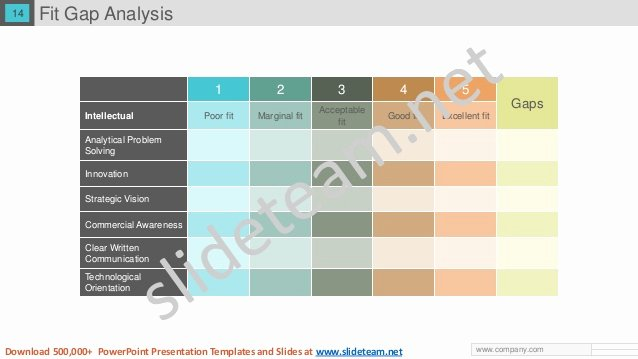 Fit Gap Analysis Template Awesome Gap Analysis Ppt Powerpoint Presentation