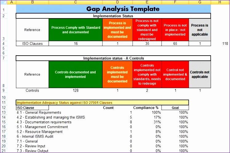Fit Gap Analysis Template Beautiful Fit Gap Analysis Template Excel Kfzgl Elegant Sample Gap