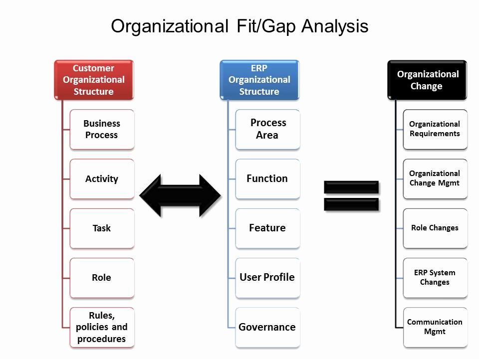 Fit Gap Analysis Template Elegant Erp Project 101 organizational Fit Gap