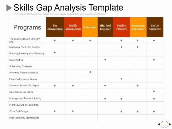 Fit Gap Analysis Template Elegant Sample Gap Analysis Ppt