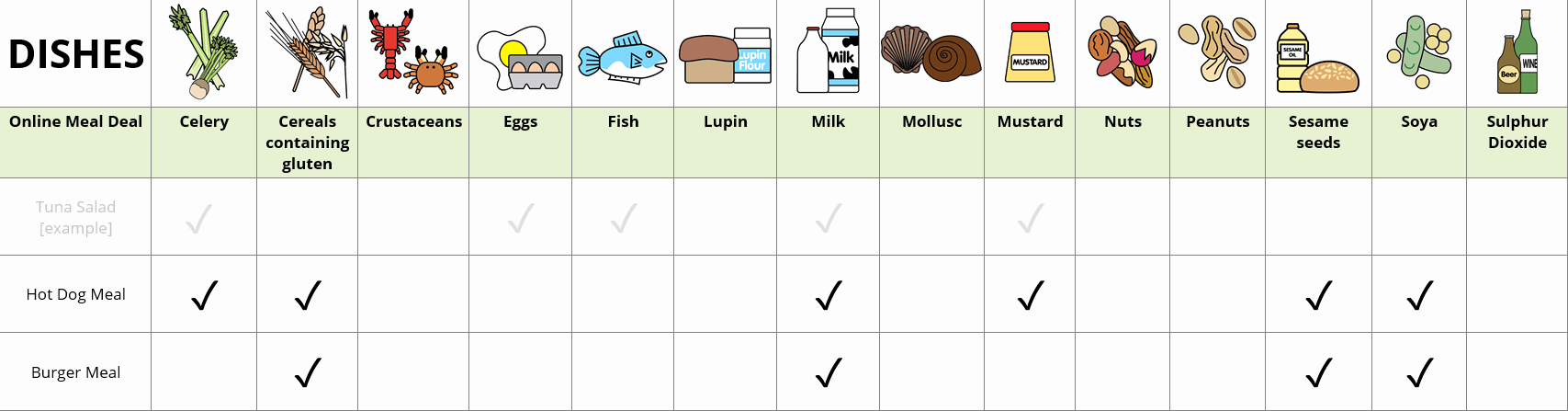 Food Allergy List Template Awesome Allergens Information