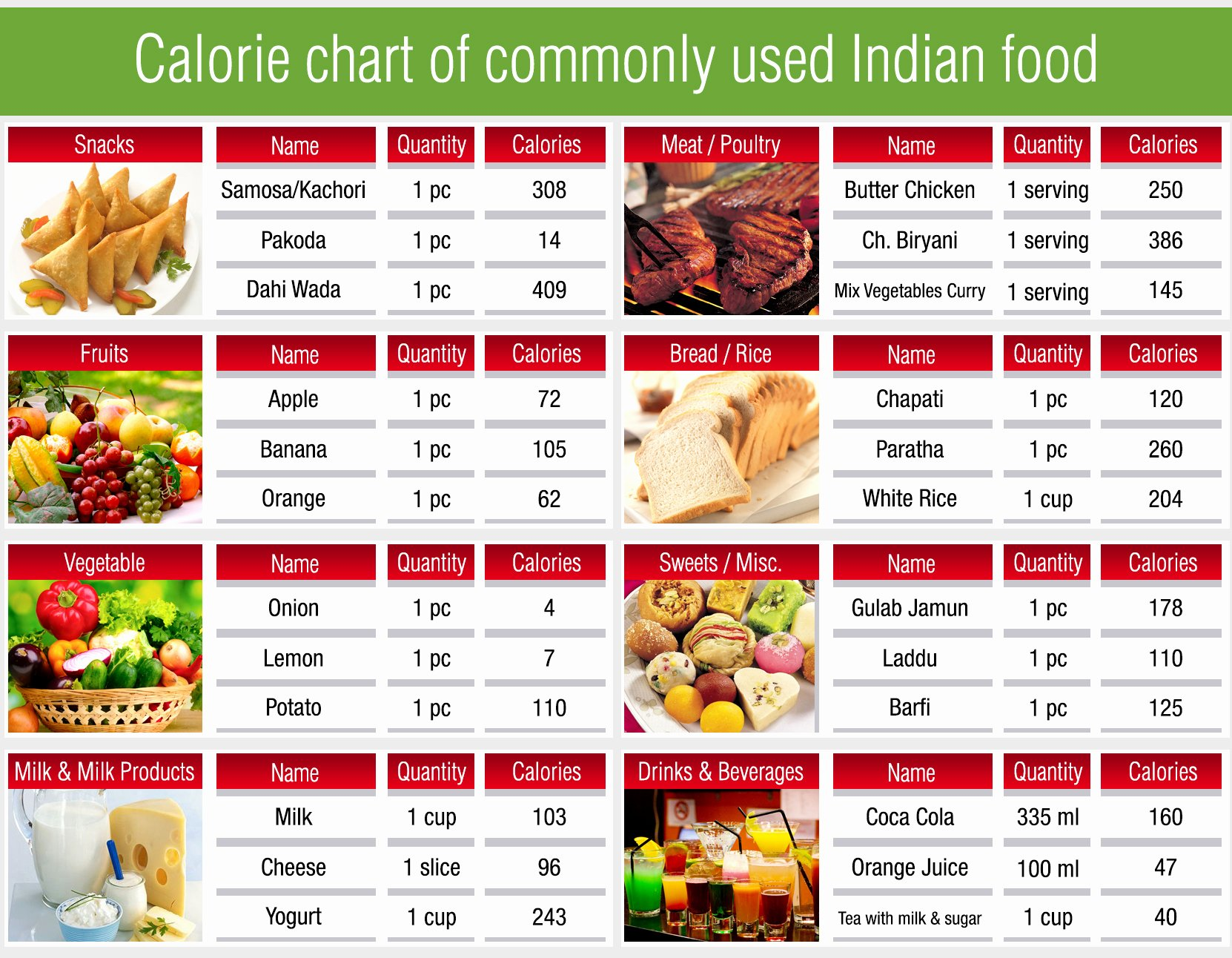 Food and Calories Chart Awesome November 2014