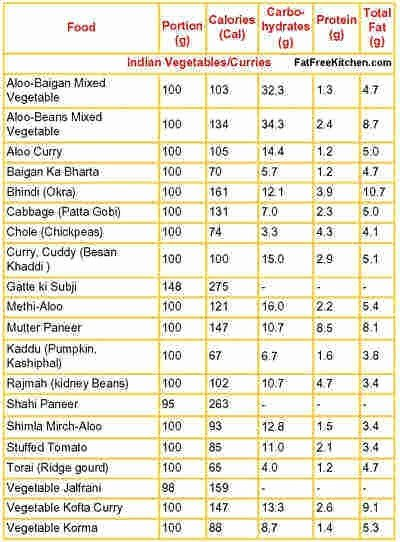 Food and Calories Chart Fresh How to Count the Calories Of Indian Food Quora