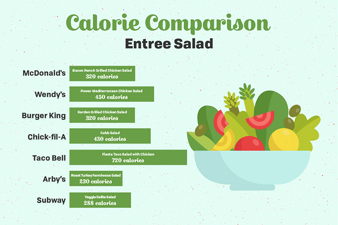Food and Calories Chart Inspirational these 8 Charts Will Help You Pare Fast Food Calories