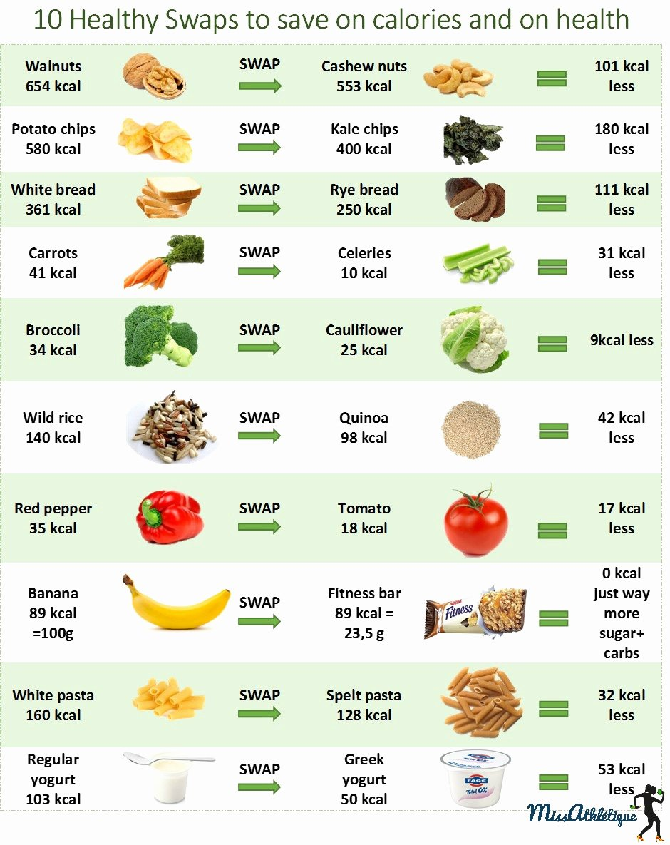 Food and Calories Chart Luxury 10 Food Swaps to Lose Weight