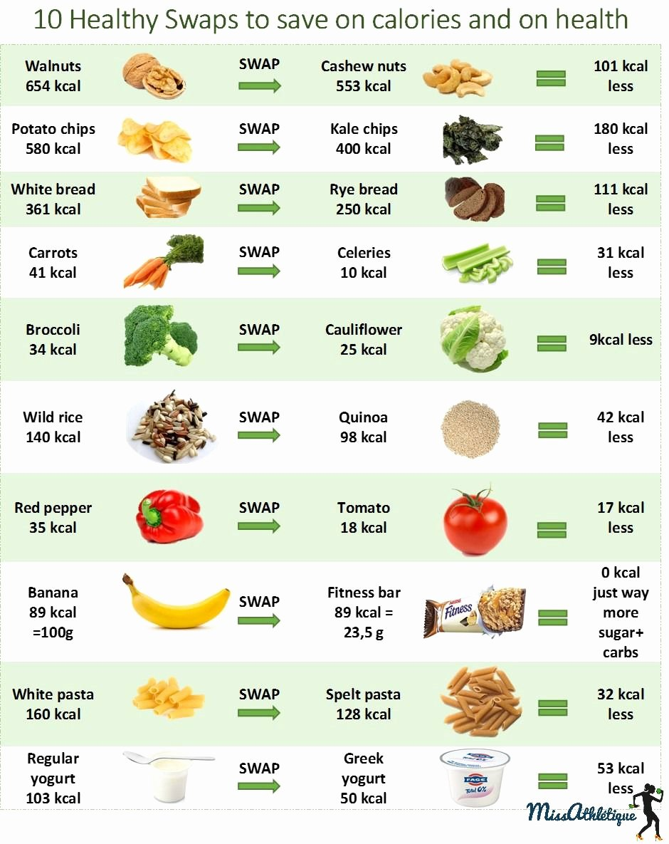 Food and Calories Chart Luxury 10 Food Swaps to Shred Calories and Save On Health More
