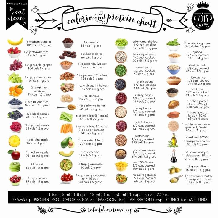 Food Calorie Chart Elegant Eat Clean