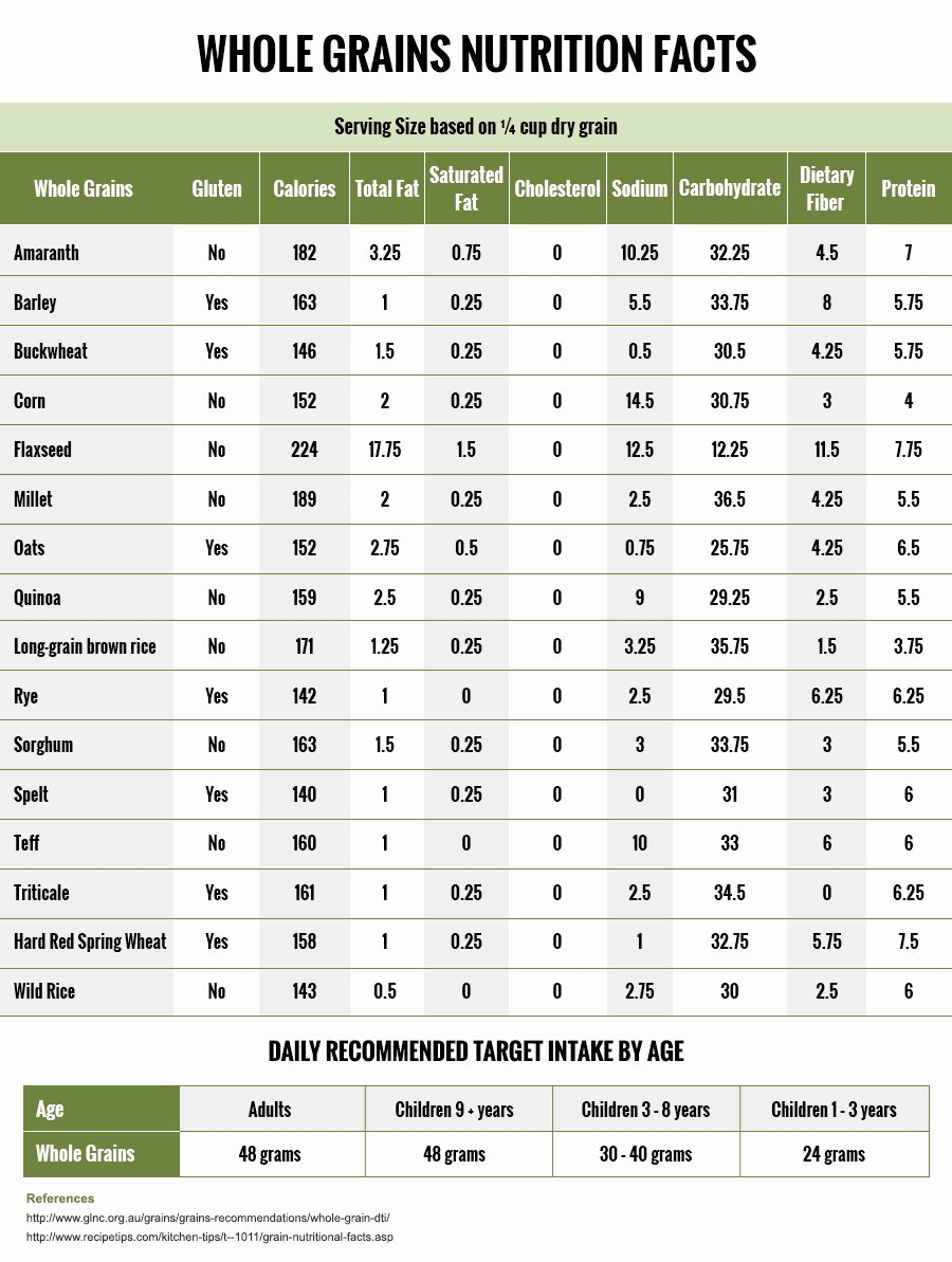Food Calorie Chart Unique whole Grains Nutritional Chart