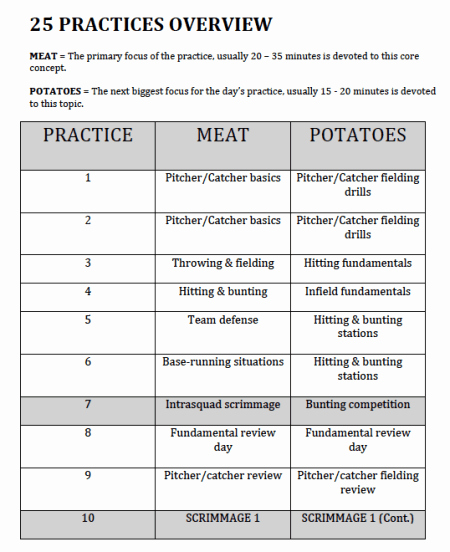 Football Practice Plan Sheet Beautiful softball Practice Plans with Drills