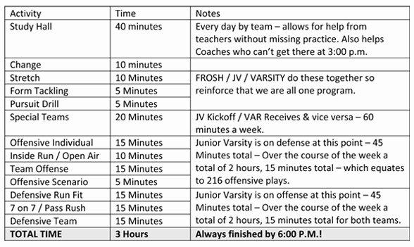 Football Practice Plan Sheet Unique some Description