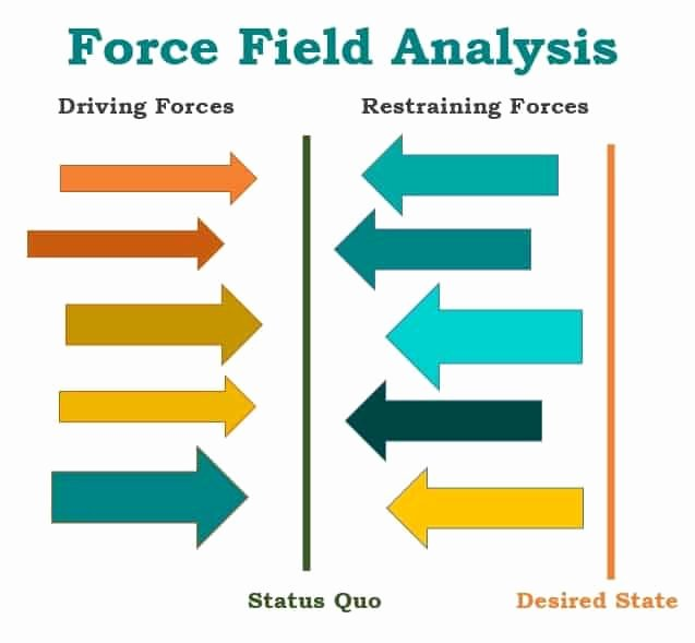 Force Field Analysis Template Word Elegant force Field Analysis Templates