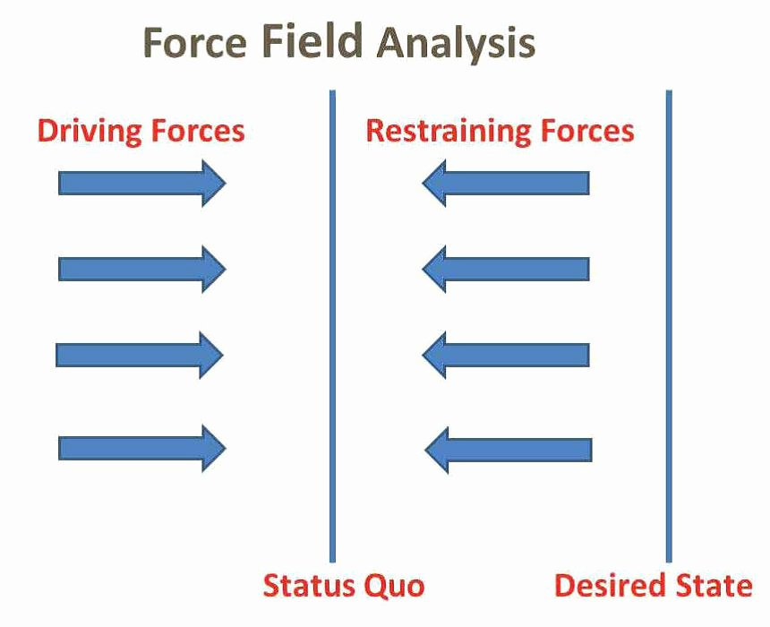 Force Field Analysis Template Word Lovely Obesity