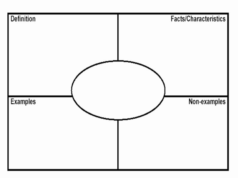 Frayer Model Template Awesome Teaching and Learning Questioning Strategies Open Vs