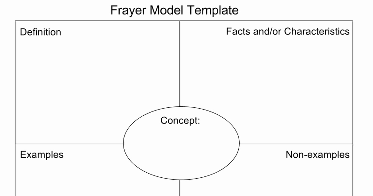 Frayer Model Template Best Of Frayer Model Template