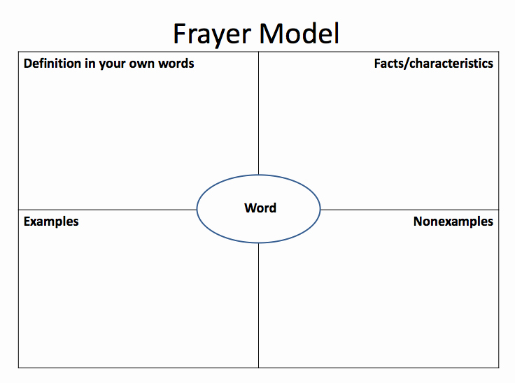 Frayer Model Template Elegant Frayer Model Of Vocabulary Development