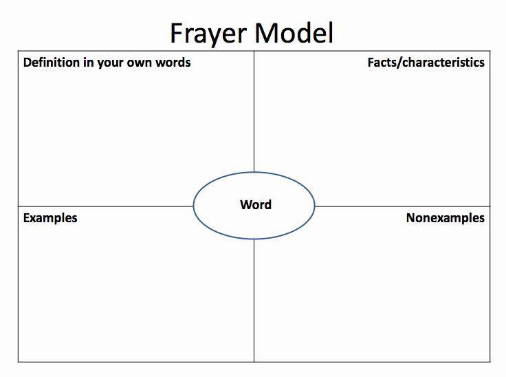Frayer Model Template Elegant Frayer Model Of Vocabulary Development