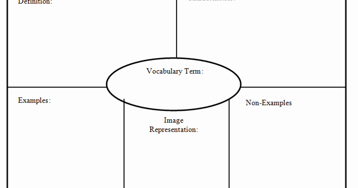 Frayer Model Template Elegant My Vocab Journal Strategy 3 Frayer Model Corrections