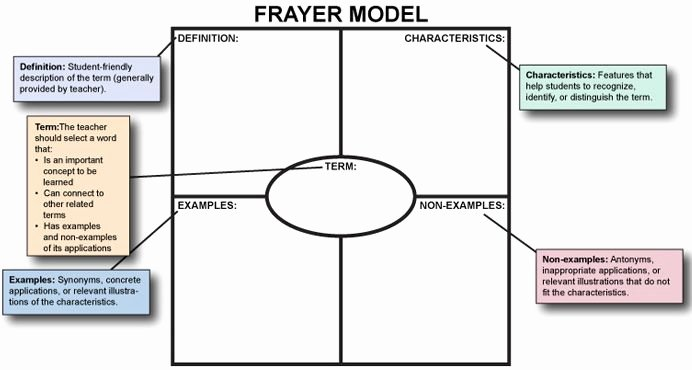 Frayer Model Template Fresh Pd Module Introducing and Teaching the Frayer Model