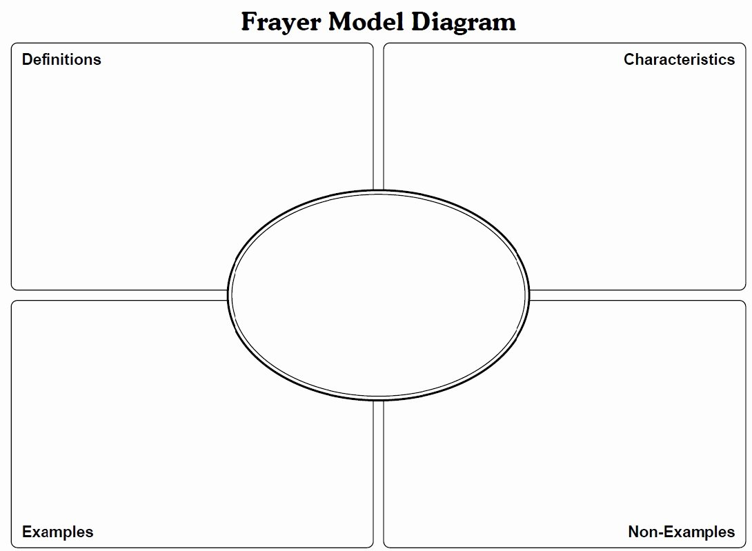 Frayer Model Template Lovely Frayer Model for Vocabulary
