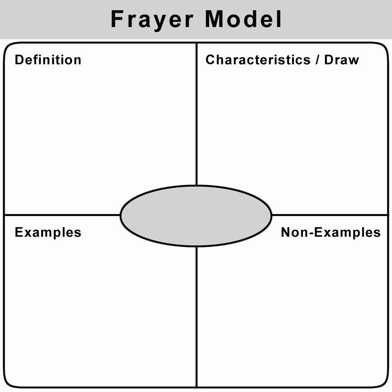 Frayer Model Template Lovely How Do We Meet the Needs Of so Many Unique Students In A