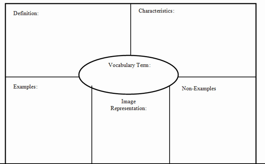 Frayer Model Template Lovely Identifying Similarities and Differences Instructional