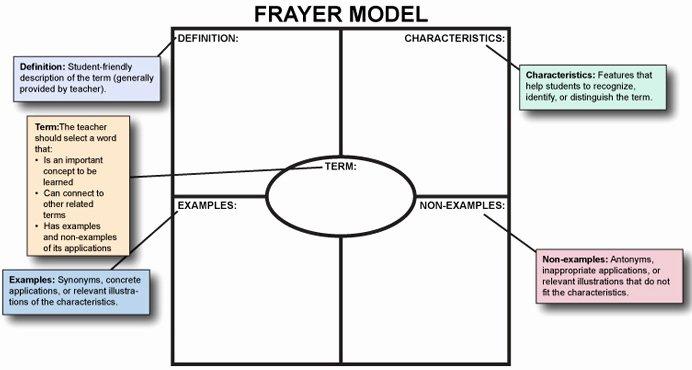 Frayer Model Template Lovely Iris