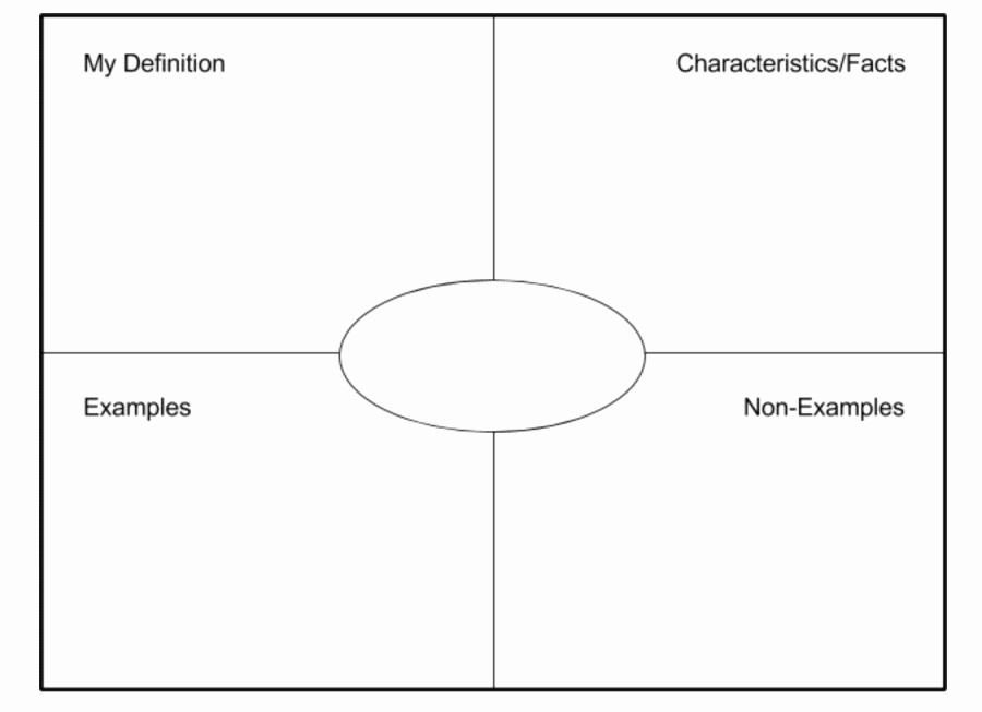 Frayer Model Template New How to Use Frayer Model In Your Biology Classroom Five Ideas