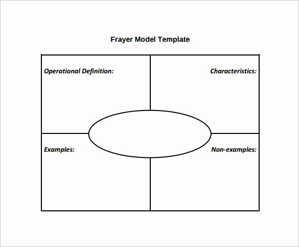 Frayer Model Template Unique Free 14 Sample Frayer Model Templates In Pdf