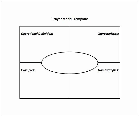 Frayer Model Template Word Lovely Frayer Model Pdf