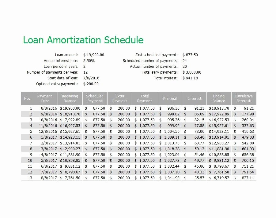 Free Amortization Schedule Template Best Of 28 Tables to Calculate Loan Amortization Schedule Excel