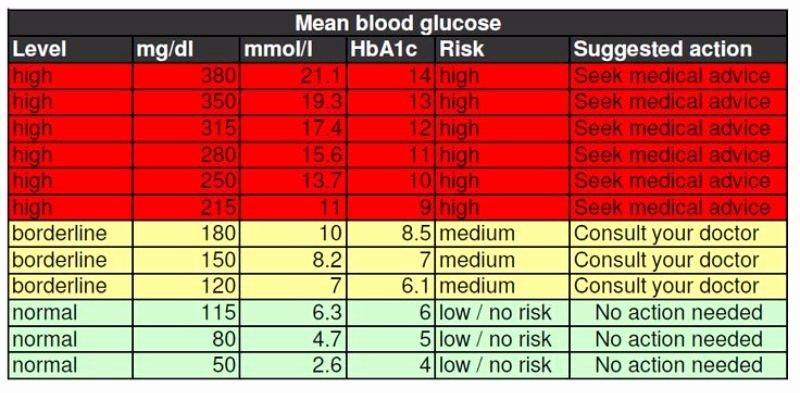 Free Blood Sugar Log Elegant 25 Printable Blood Sugar Charts [normal High Low