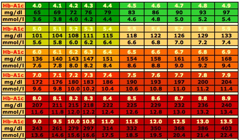 Free Blood Sugar Log Luxury 25 Printable Blood Sugar Charts [normal High Low]
