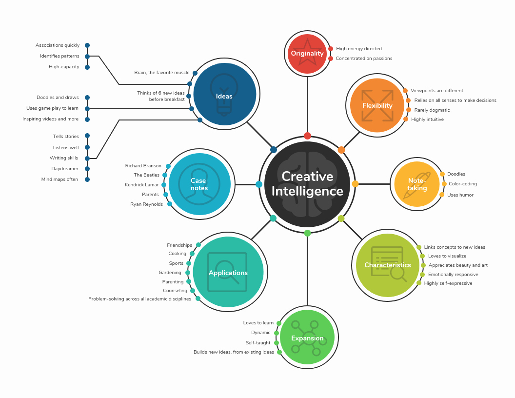 Free Concept Mapping Templates Awesome 21 Amazing Mind Map Templates You Can Use now