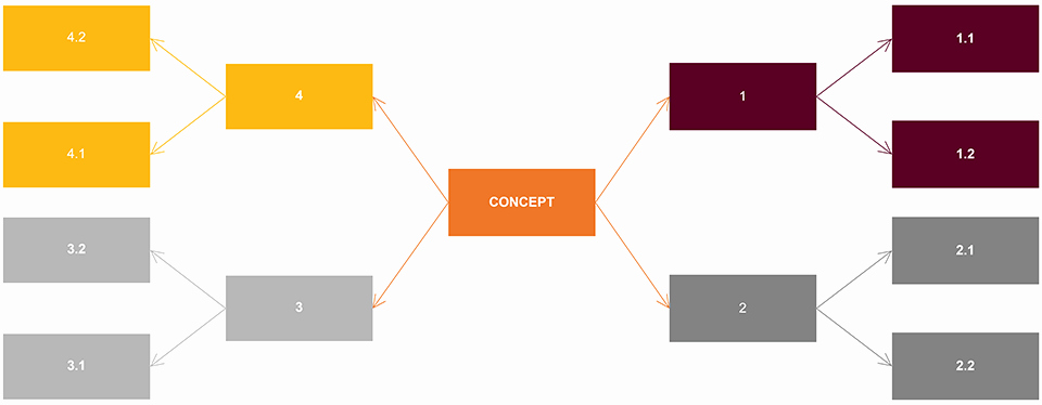 Free Concept Mapping Templates Inspirational Concept Map Maker