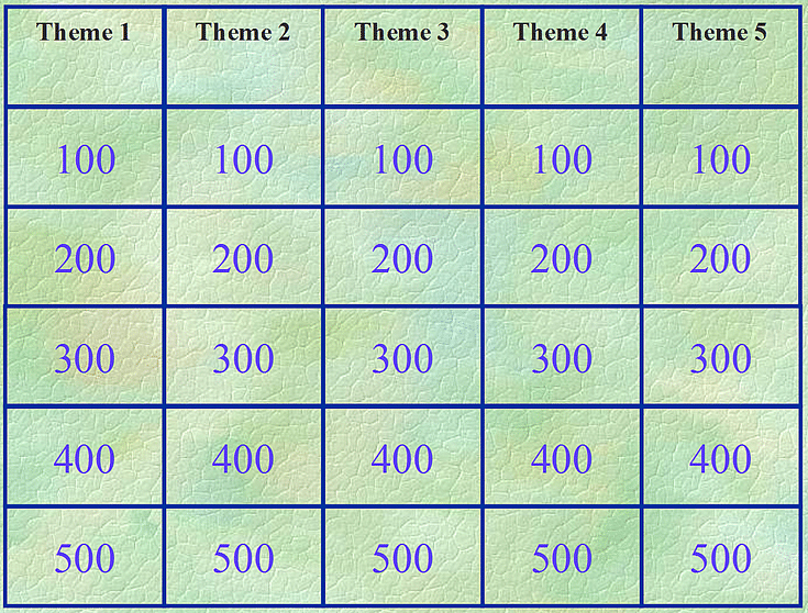 Free Jeopardy Powerpoint Template Fresh Review and Teach with these 12 Free Jeopardy Templates