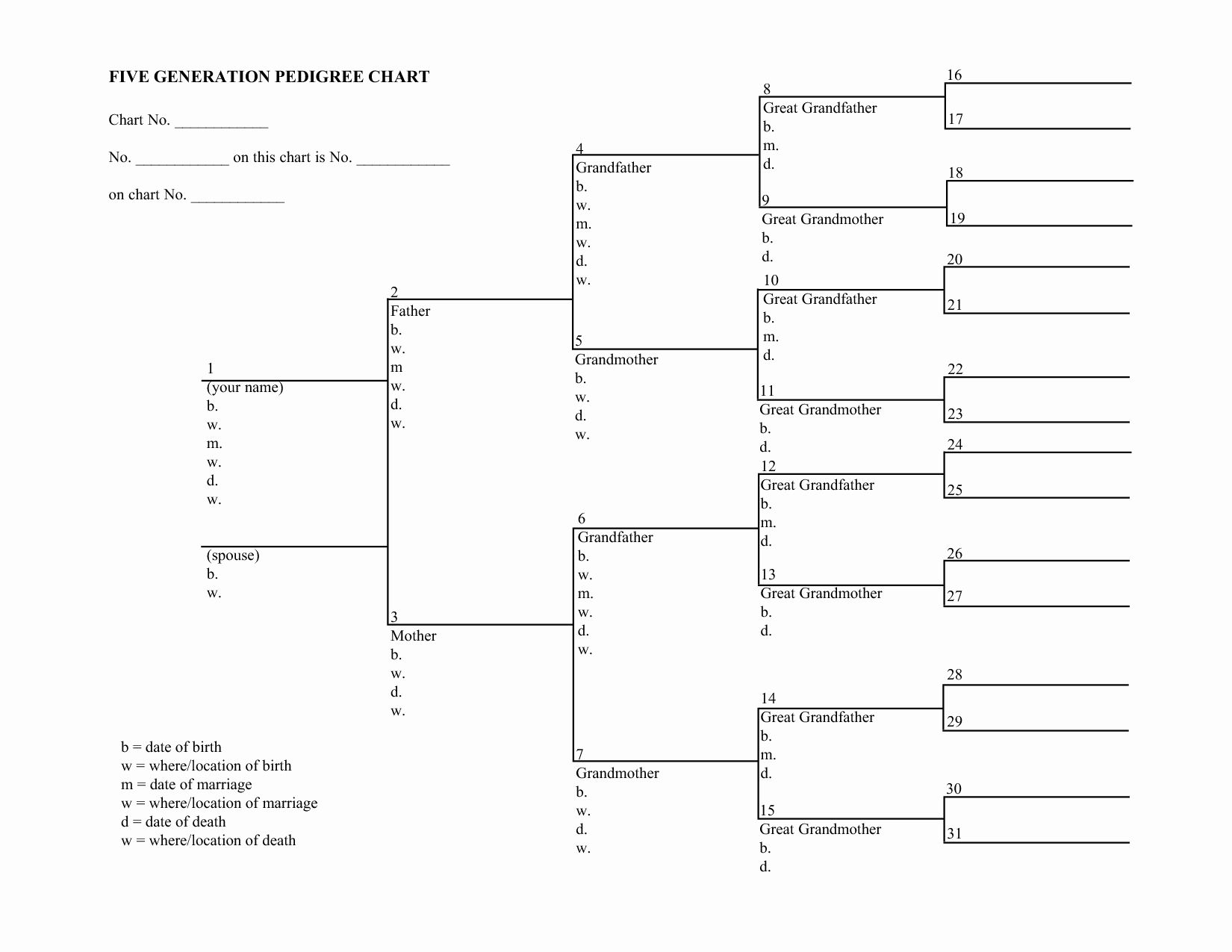 Free Pedigree Chart Template Fresh Blank Family Tree Charts