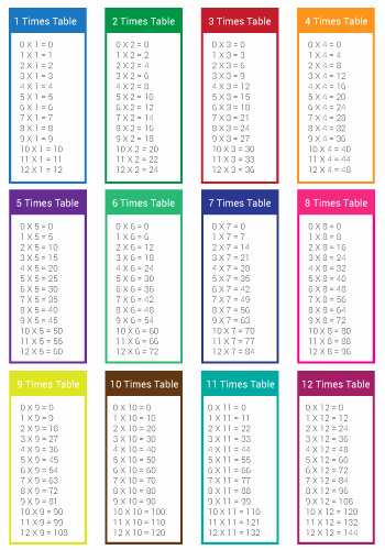 Free Printable Times Tables Best Of Simple Times Tables Sheet Printable