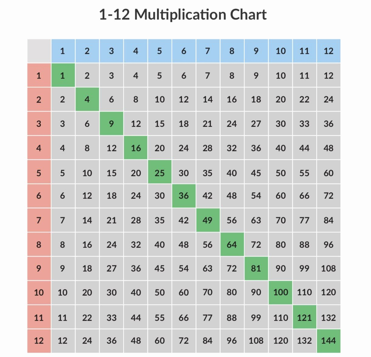 Free Printable Times Tables Elegant Multiplication Charts 1 12 & 1 100 [free and Printable