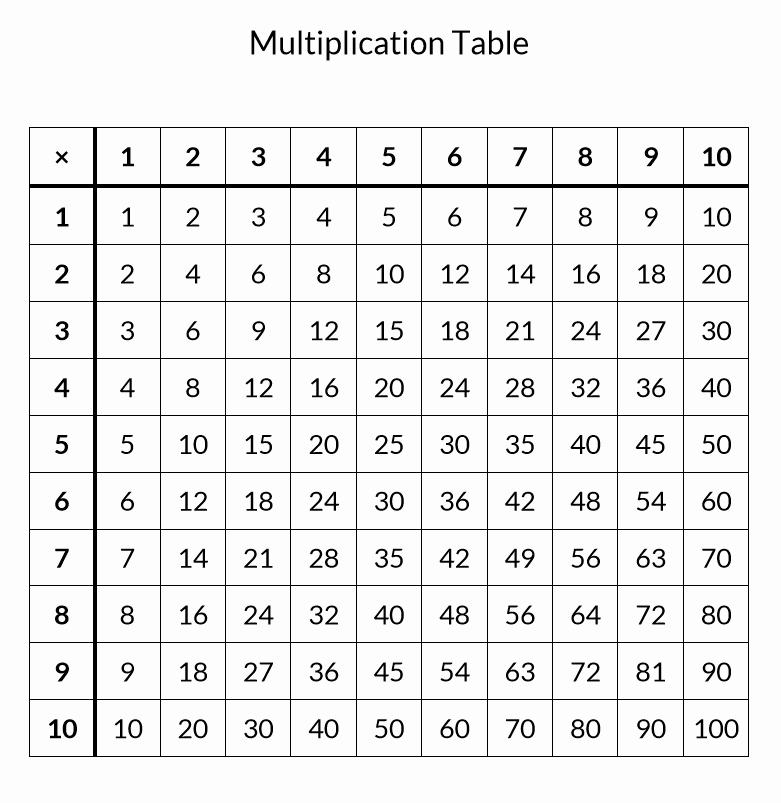Free Printable Times Tables Luxury Free Printable Multiplication Table Pleted and Blank