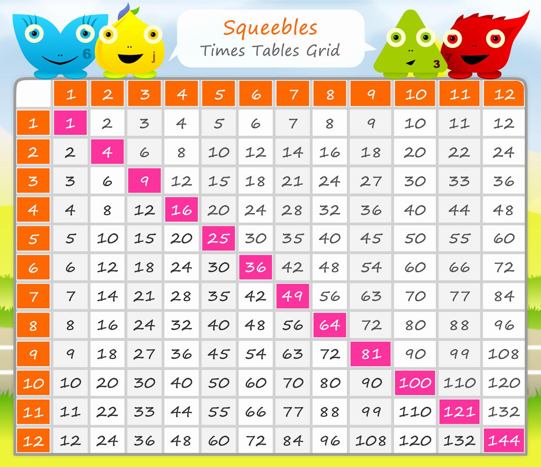 Free Printable Times Tables Luxury Times Table Chart 1 100 Printable