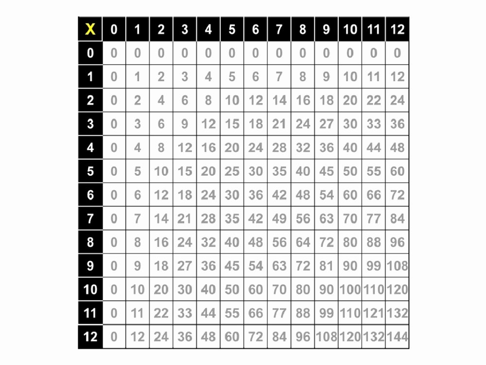 Free Printable Times Tables New Printable Times Tables Chart 1 12 Free