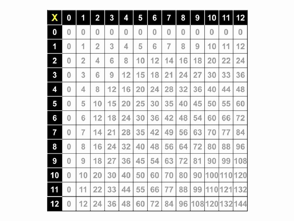 Free Printable Times Tables New Printable Times Tables Chart 1 12 Free
