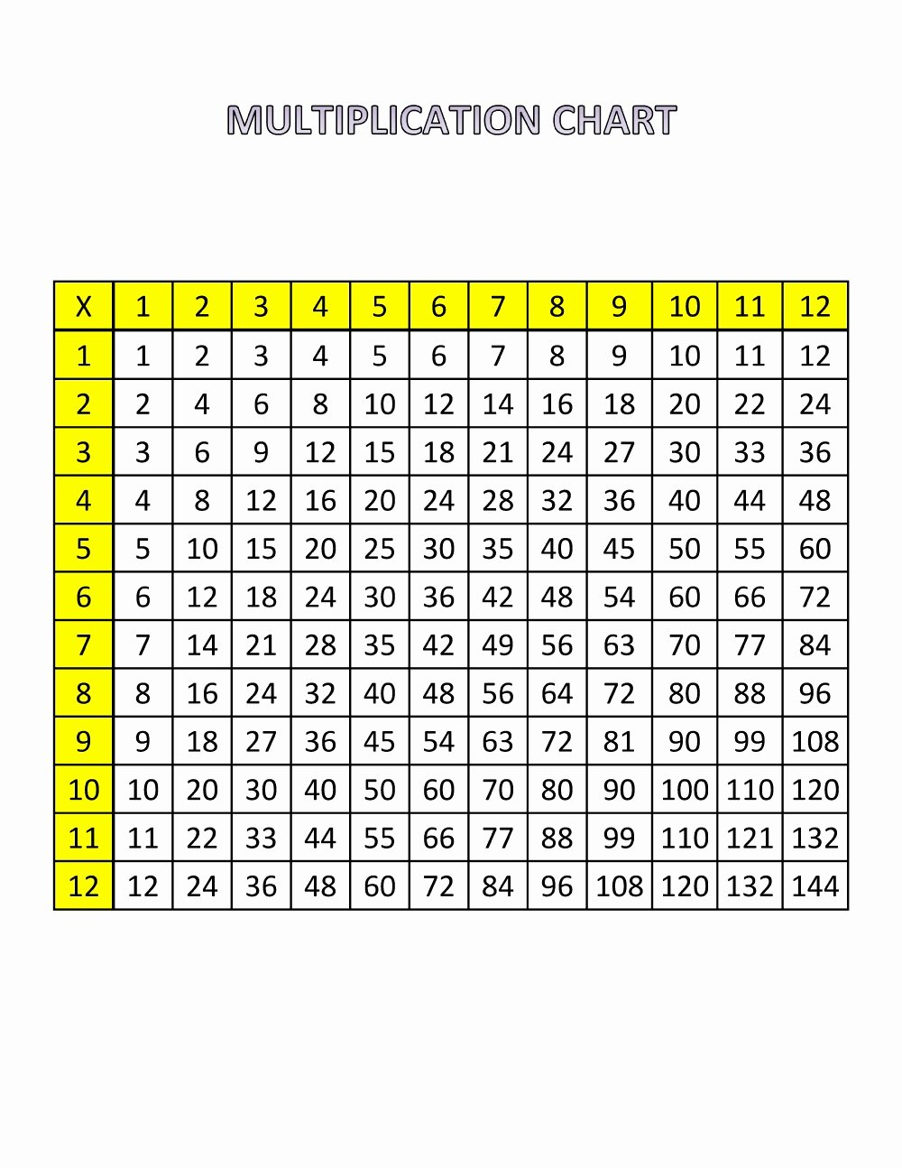 Free Printable Times Tables Unique Printable Times Tables Chart 1 12 Free