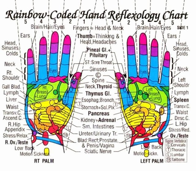 Free Reflexology Foot Chart Fresh My Own thoughts Acupressure Reflexology Charts Collection