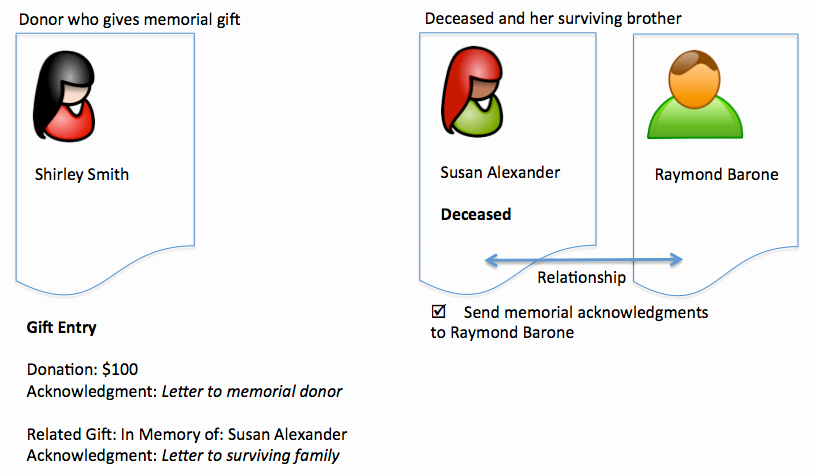 Gift Acknowledgement Letter Sample Beautiful Generate and Send Acknowledgments for Memorial Honorary