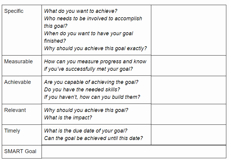 Goal Setting Template Best Of the Ultimate Smart Goals Template for Achieving Your
